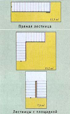 Схема маршевой лестницы