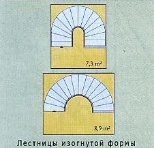 Схема поворотной лестницы